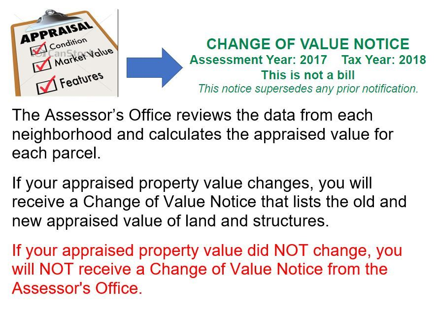 Change of Value Notice