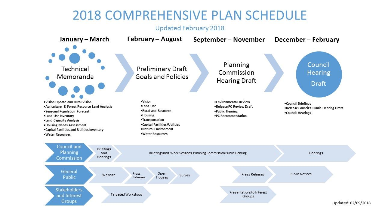 2018-02-09_CP Update Overall Schedule Graphic